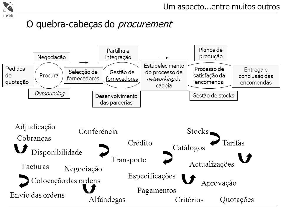 eProcurement Supply Chain Management Design, Engineering eCo-operation Benefício Tempo / Complexidade .
