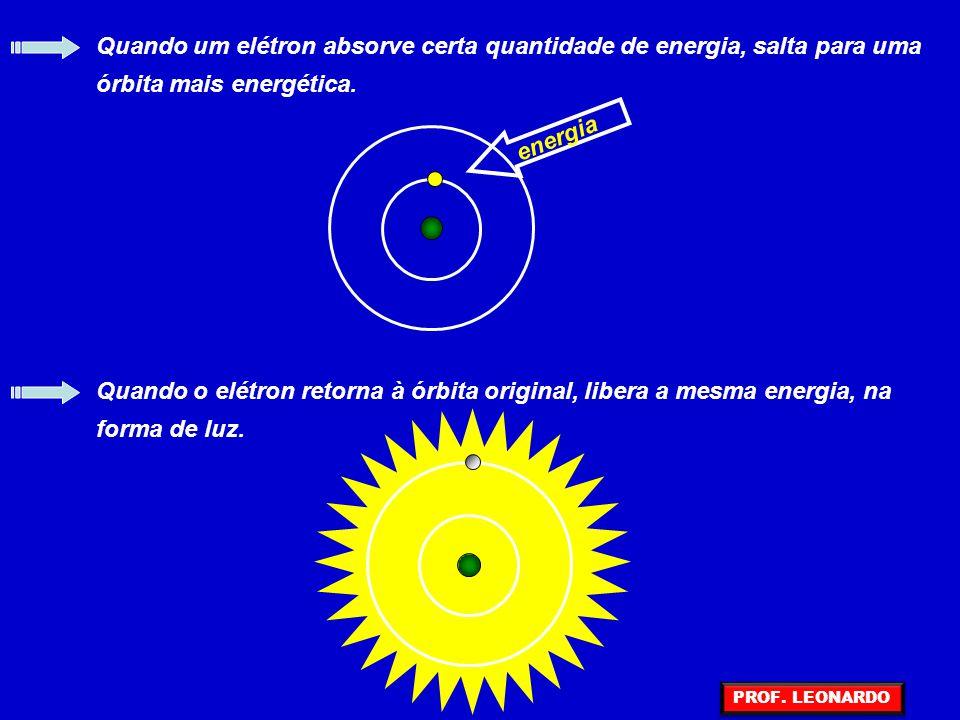 Quando um elétron absorve certa quantidade de energia, salta para uma órbita mais energética.