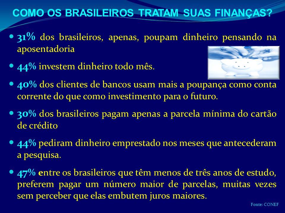 31% dos brasileiros, apenas, poupam dinheiro pensando na aposentadoria 44 % investem dinheiro todo mês. 40 % dos clientes de bancos usam mais a poupan