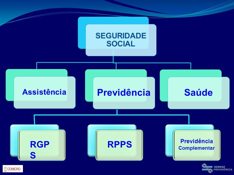 SEGURIDADE SOCIAL Assistência PrevidênciaSaúde RGP S RPPS Previdência Complementar