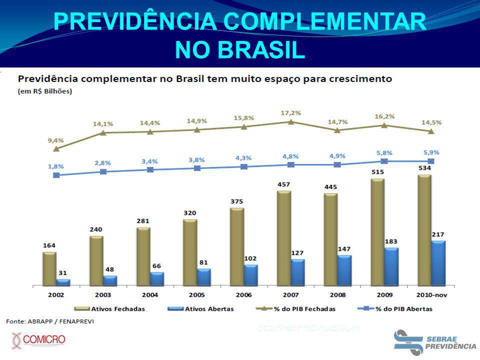 PREVIDÊNCIA COMPLEMENTAR NO BRASIL