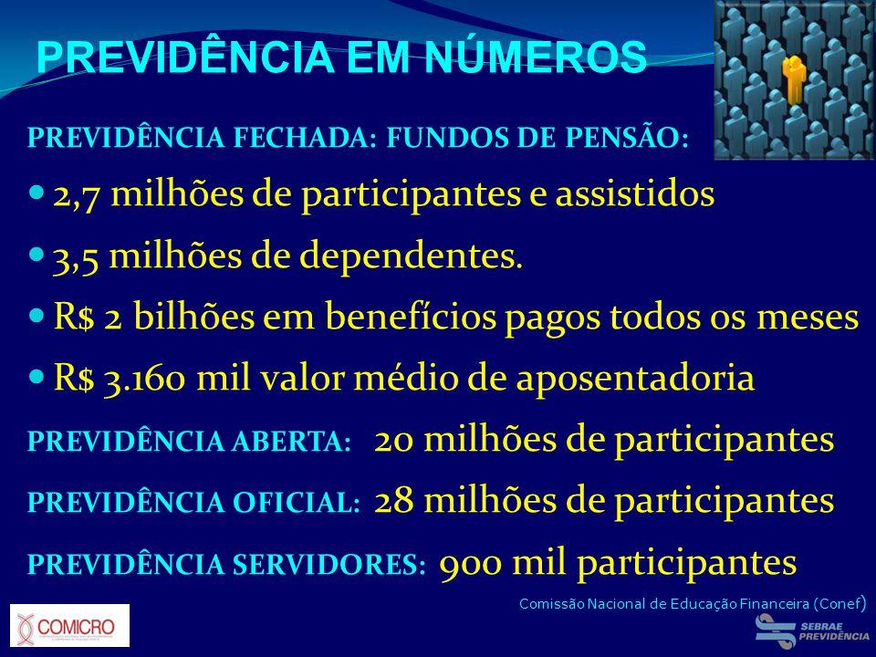 PREVIDÊNCIA FECHADA: FUNDOS DE PENSÃO: 2,7 milhões de participantes e assistidos 3,5 milhões de dependentes. R$ 2 bilhões em benefícios pagos todos os