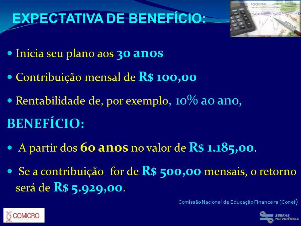 Inicia seu plano aos 30 anos Contribuição mensal de R$ 100,00 Rentabilidade de, por exemplo, 10% ao ano, BENEFÍCIO: A partir dos 60 anos no valor de R