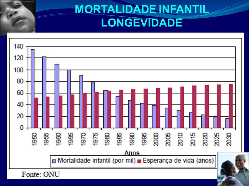 3 MORTALIDADE INFANTIL LONGEVIDADE