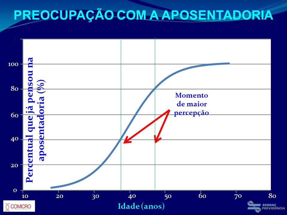 PREOCUPAÇÃO COM A APOSENTADORIA Momento de maior percepção Percentual que já pensou na aposentadoria (%) Idade (anos) 102030 40 50 70 6080 100 0 20 60