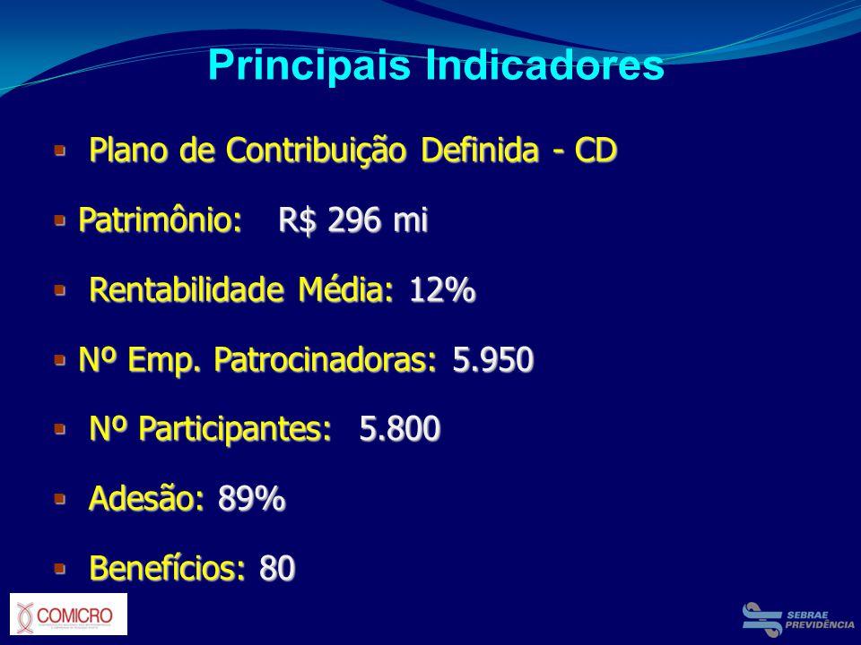 Principais Indicadores Plano de Contribuição Definida - CD Plano de Contribuição Definida - CD Patrimônio: R$ 296 mi Patrimônio: R$ 296 mi Rentabilida