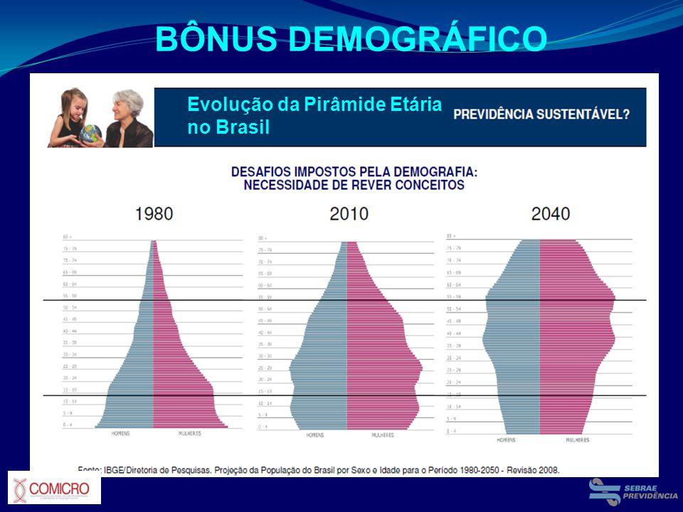 Evolução da Pirâmide Etária no Brasil BÔNUS DEMOGRÁFICO