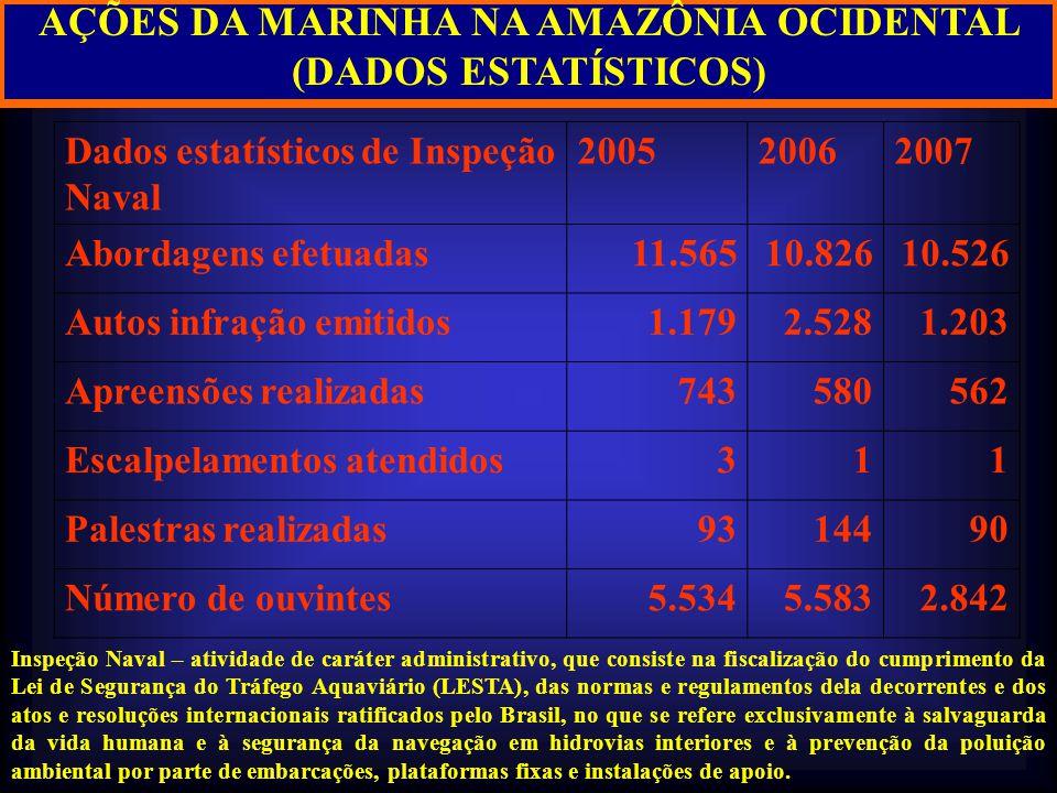 AÇÕES DA MARINHA NA AMAZÔNIA OCIDENTAL (DADOS ESTATÍSTICOS) Inspeção Naval – atividade de caráter administrativo, que consiste na fiscalização do cump