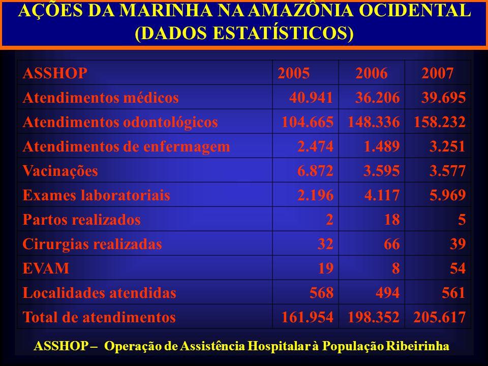 AÇÕES DA MARINHA NA AMAZÔNIA OCIDENTAL (DADOS ESTATÍSTICOS) ASSHOP – Operação de Assistência Hospitalar à População Ribeirinha ASSHOP200520062007 Aten