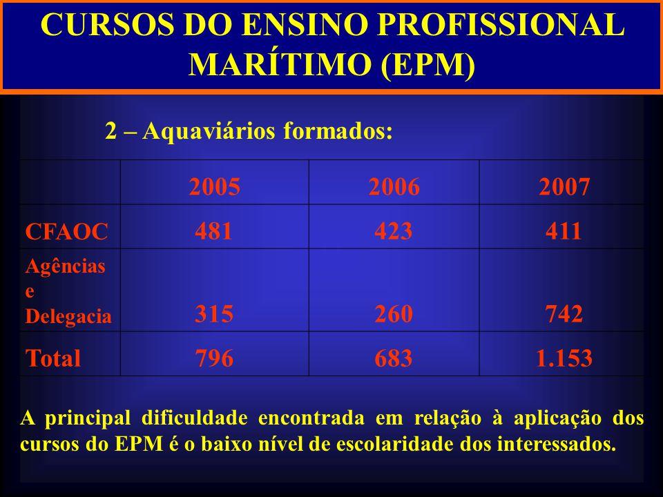 CURSOS DO ENSINO PROFISSIONAL MARÍTIMO (EPM) 2 – Aquaviários formados: 200520062007 CFAOC 481423411 Agências e Delegacia 315260742 Total7966831.153 A
