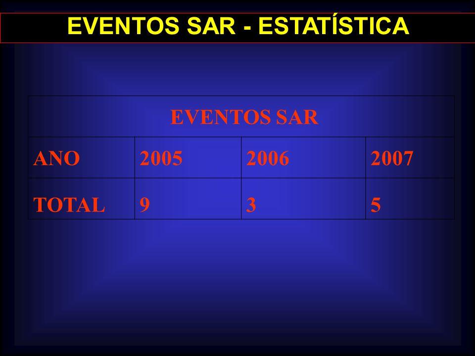 EVENTOS SAR - ESTATÍSTICA EVENTOS SAR ANO200520062007 TOTAL935