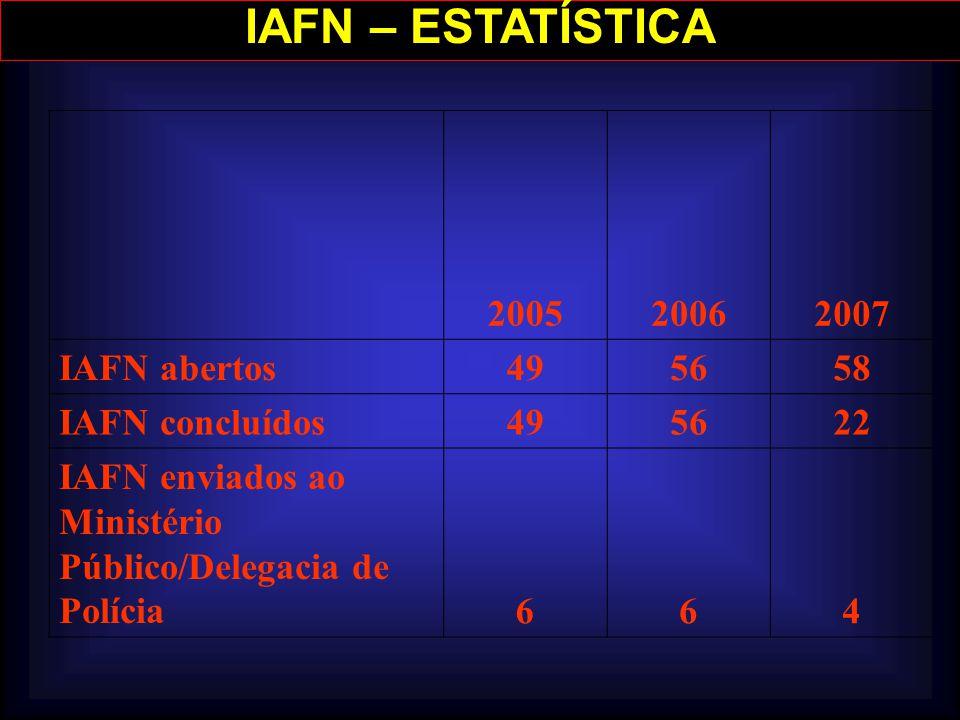 IAFN – ESTATÍSTICA 200520062007 IAFN abertos495658 IAFN concluídos495622 IAFN enviados ao Ministério Público/Delegacia de Polícia664