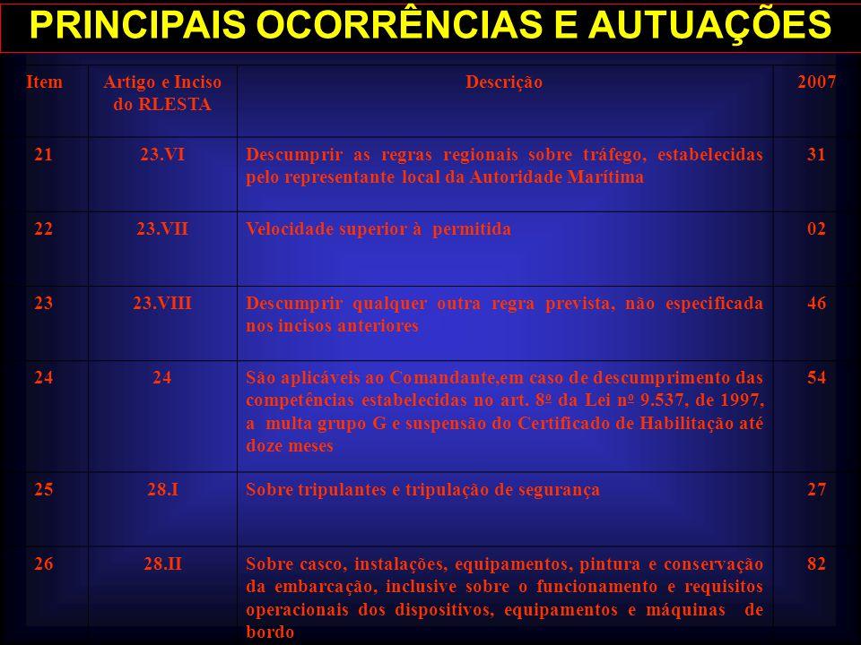 PRINCIPAIS OCORRÊNCIAS E AUTUAÇÕES ItemArtigo e Inciso do RLESTA Descrição2007 2123.VIDescumprir as regras regionais sobre tráfego, estabelecidas pelo