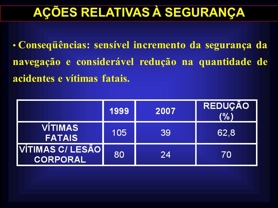 AÇÕES RELATIVAS À SEGURANÇA Conseqüências: sensível incremento da segurança da navegação e considerável redução na quantidade de acidentes e vítimas f