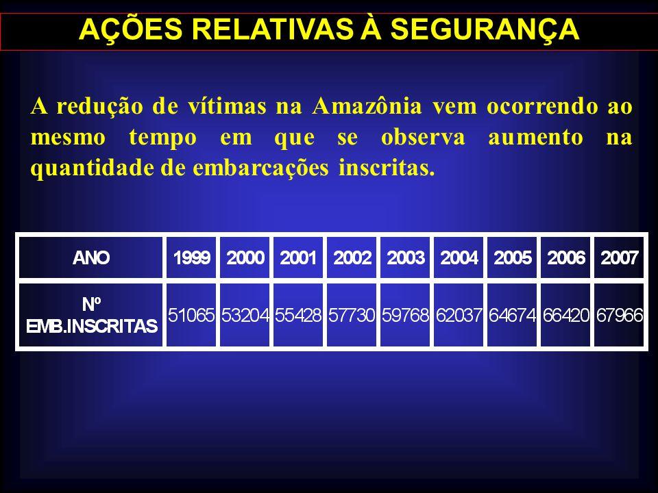 AÇÕES RELATIVAS À SEGURANÇA A redução de vítimas na Amazônia vem ocorrendo ao mesmo tempo em que se observa aumento na quantidade de embarcações inscr