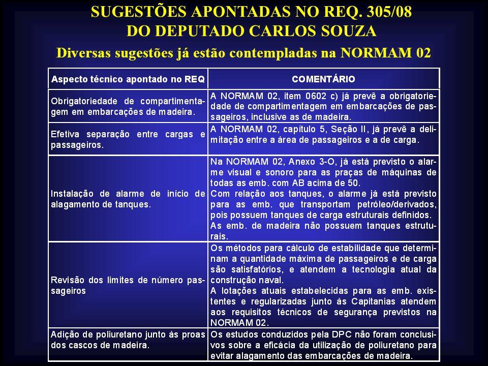 SUGESTÕES APONTADAS NO REQ. 305/08 DO DEPUTADO CARLOS SOUZA Diversas sugestões já estão contempladas na NORMAM 02