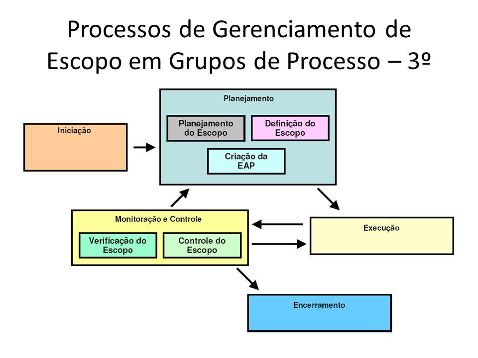 Entradas Ativos de processos organizacionais Declaração do escopo do projeto Plano de gerenciamento do escopo Solicitações de mudanças aprovadas