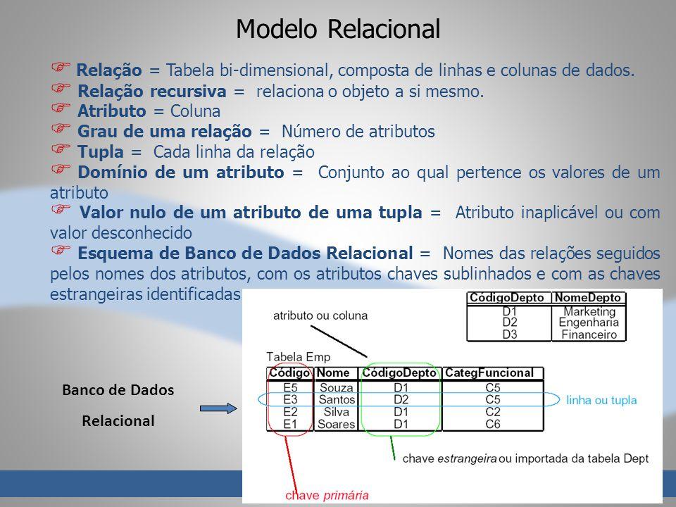 Modelo Relacional Relação = Tabela bi-dimensional, composta de linhas e colunas de dados. Relação recursiva = relaciona o objeto a si mesmo. Atributo