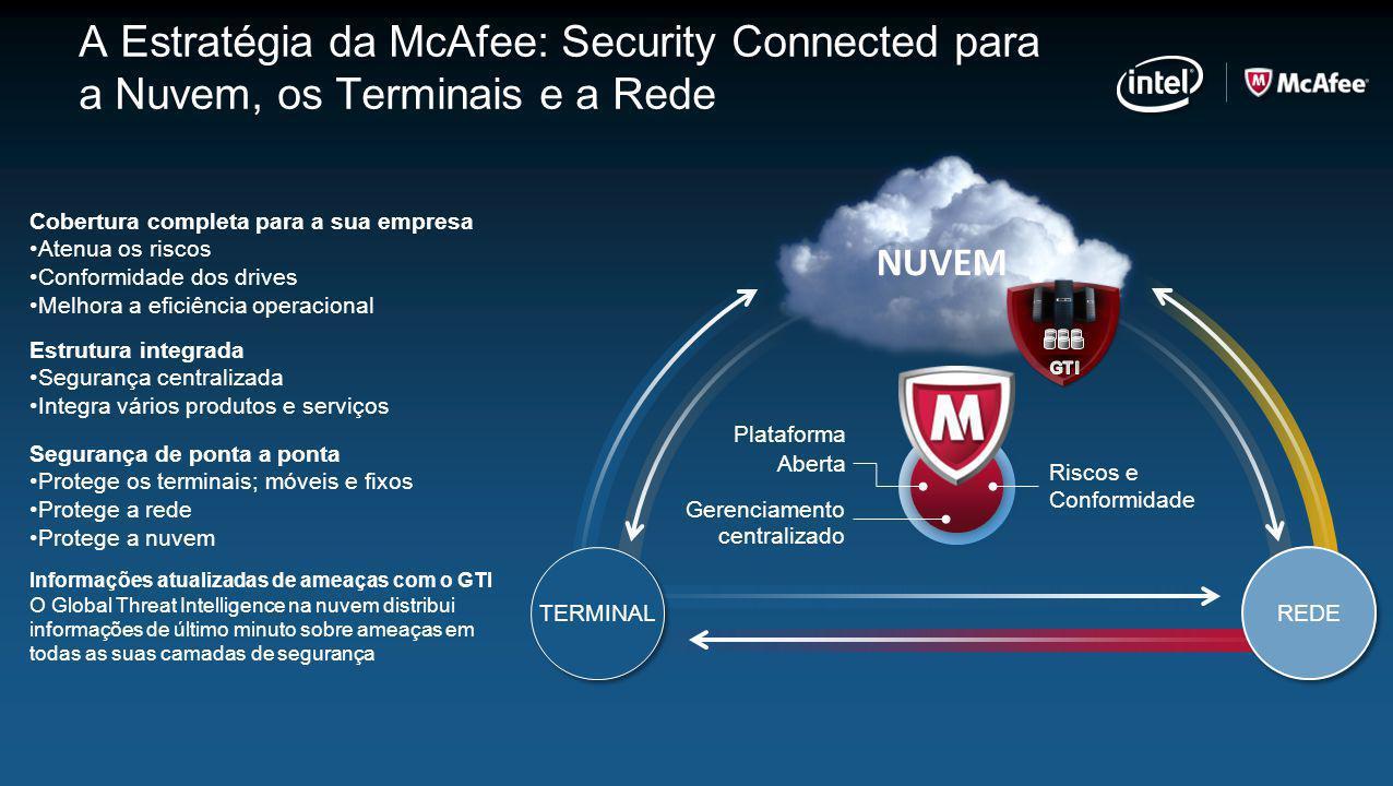 NUVEM A Estratégia da McAfee: Security Connected para a Nuvem, os Terminais e a Rede Gerenciamento centralizado Riscos e Conformidade Plataforma Abert