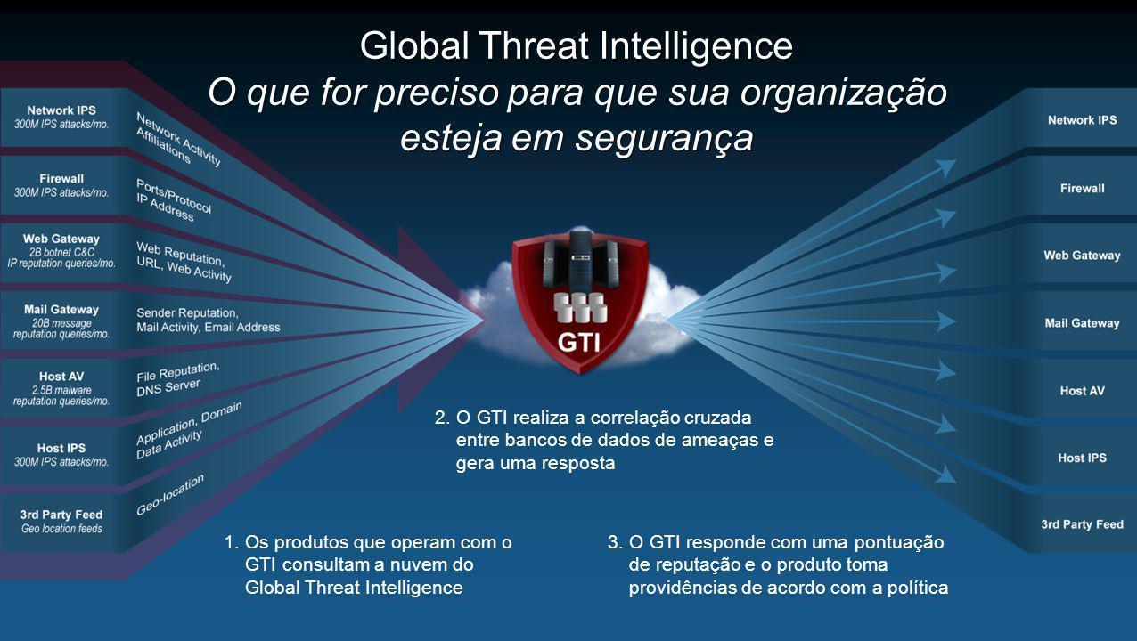 Global Threat Intelligence O que for preciso para que sua organização esteja em segurança 1.Os produtos que operam com o GTI consultam a nuvem do Glob