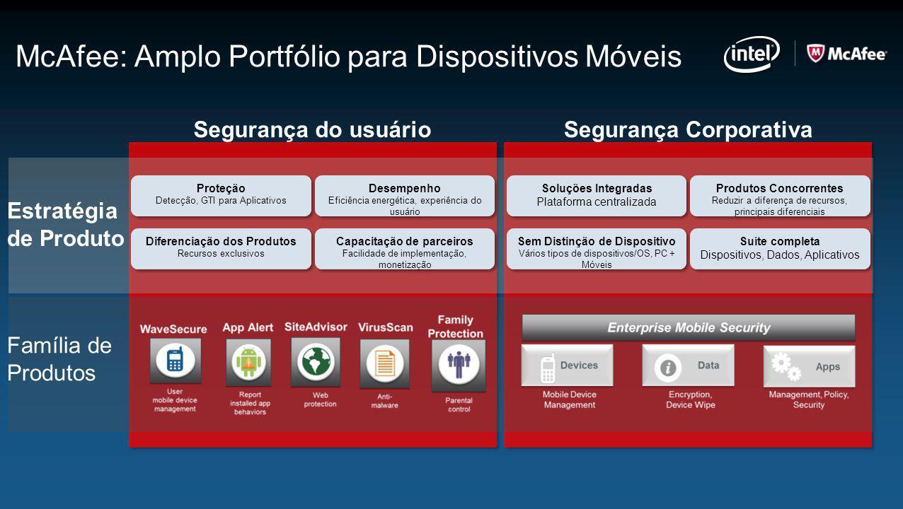 McAfee: Amplo Portfólio para Dispositivos Móveis Segurança do usuárioSegurança Corporativa Estratégia de Produto Família de Produtos Soluções Integrad