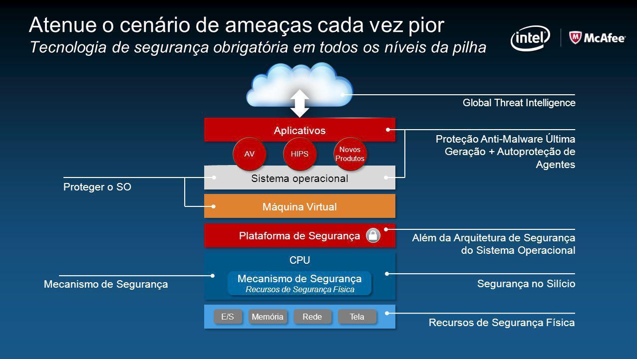 E/SE/S Memória Rede Tela CPUCPU Mecanismo de Segurança Recursos de Segurança Física Mecanismo de Segurança Recursos de Segurança Física Máquina Virtua