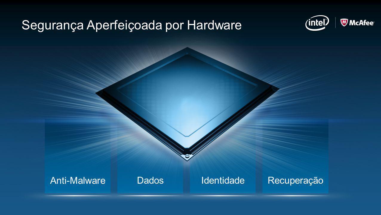 Anti-Malware DadosIdentidadeRecuperação Segurança Aperfeiçoada por Hardware
