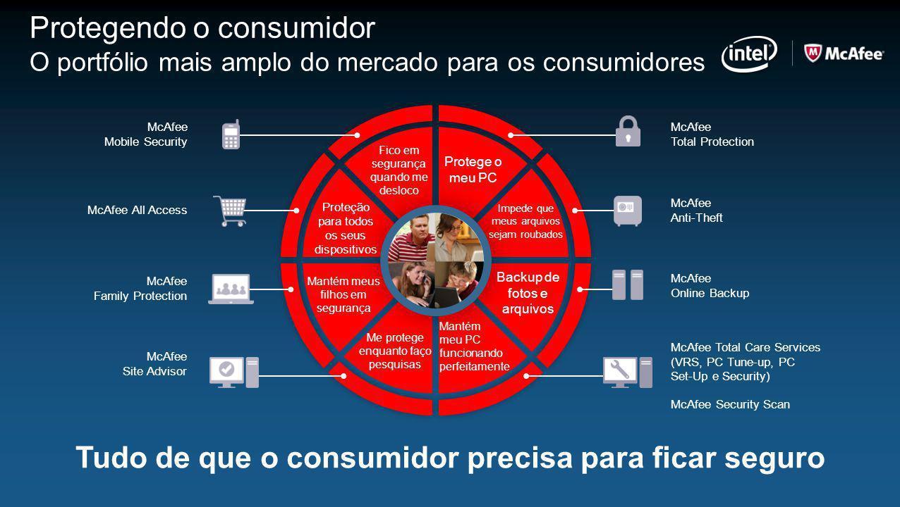 Tudo de que o consumidor precisa para ficar seguro Protegendo o consumidor O portfólio mais amplo do mercado para os consumidores McAfee Mobile Securi