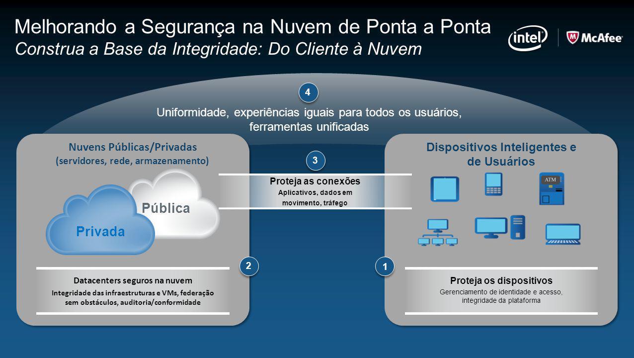 Dispositivos Inteligentes e de Usuários Proteja os dispositivos Gerenciamento de identidade e acesso, integridade da plataforma 1 Nuvens Públicas/Priv