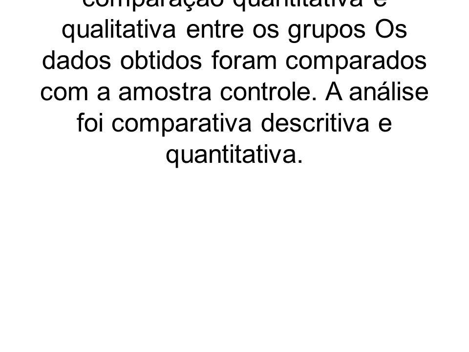 Foi utilizado o teste estatístico de Wilcoxon para realizar uma comparação quantitativa e qualitativa entre os grupos Os dados obtidos foram comparado
