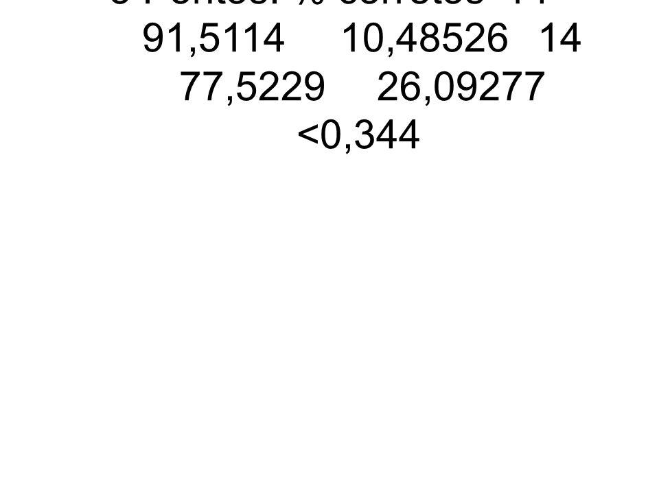 5 Pontos: % corretos14 91,511410,4852614 77,522926,09277 <0,344
