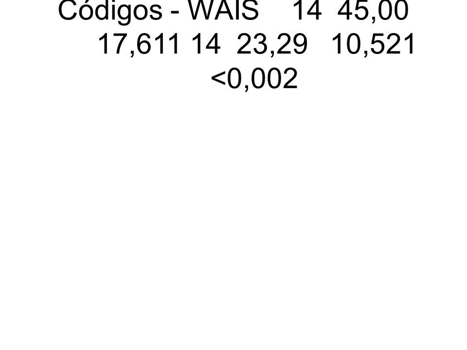 Códigos - WAIS1445,00 17,6111423,2910,521 <0,002