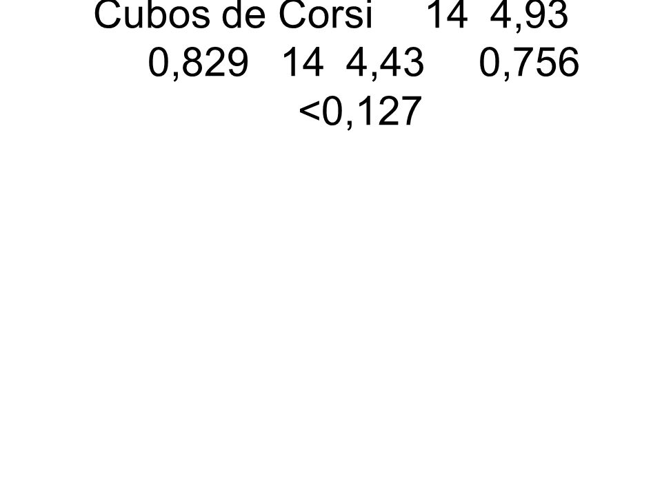 Cubos de Corsi144,93 0,829144,430,756 <0,127
