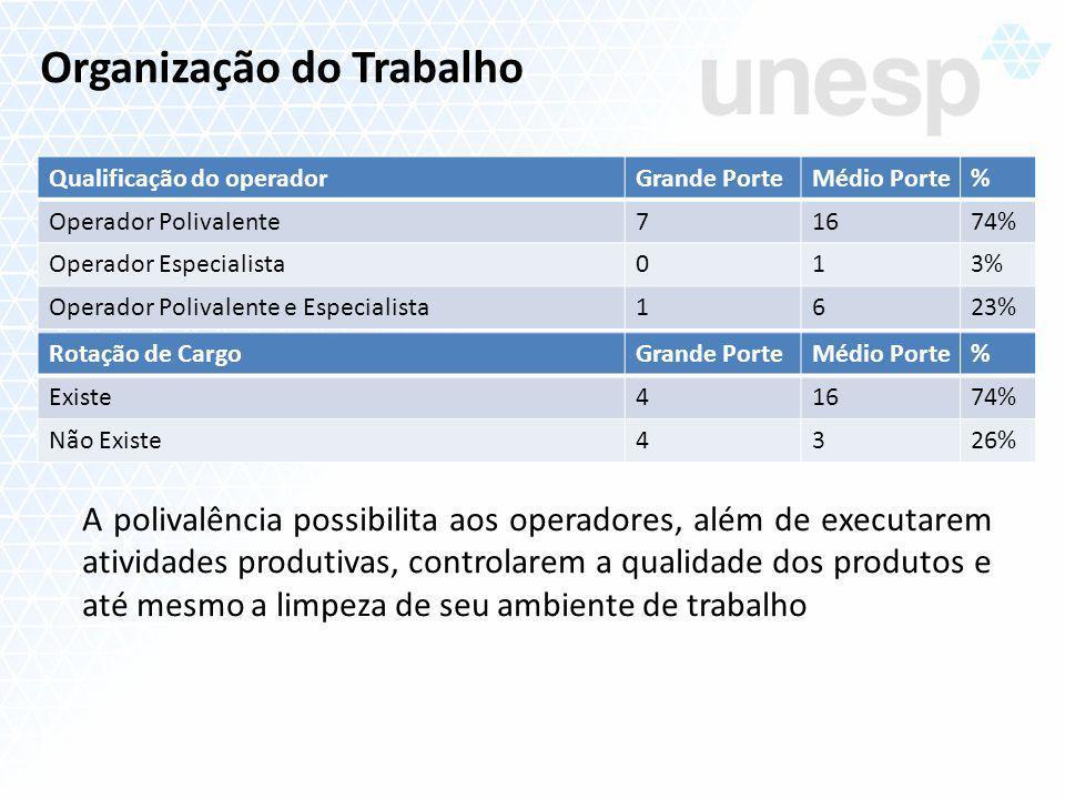 Organização do Trabalho Qualificação do operadorGrande PorteMédio Porte% Operador Polivalente71674% Operador Especialista013% Operador Polivalente e E