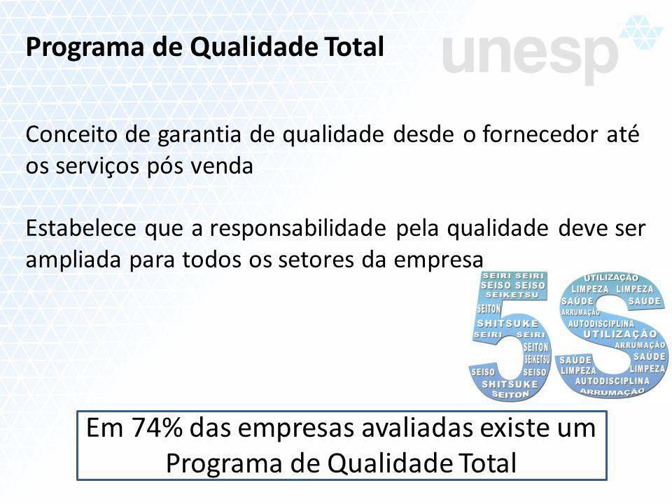 Programa de Qualidade Total Conceito de garantia de qualidade desde o fornecedor até os serviços pós venda Estabelece que a responsabilidade pela qual