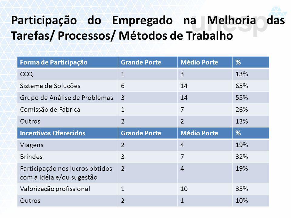 Forma de ParticipaçãoGrande PorteMédio Porte% CCQ1313% Sistema de Soluções61465% Grupo de Análise de Problemas31455% Comissão de Fábrica1726% Outros22