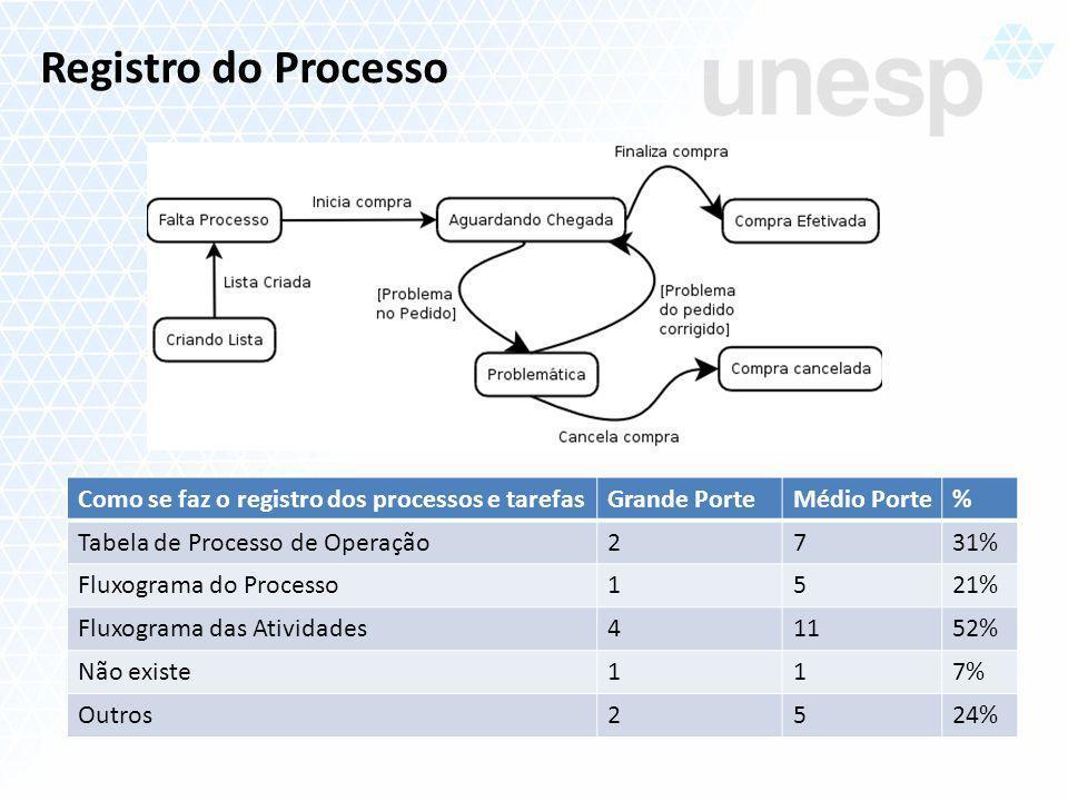 Registro do Processo Como se faz o registro dos processos e tarefasGrande PorteMédio Porte% Tabela de Processo de Operação2731% Fluxograma do Processo