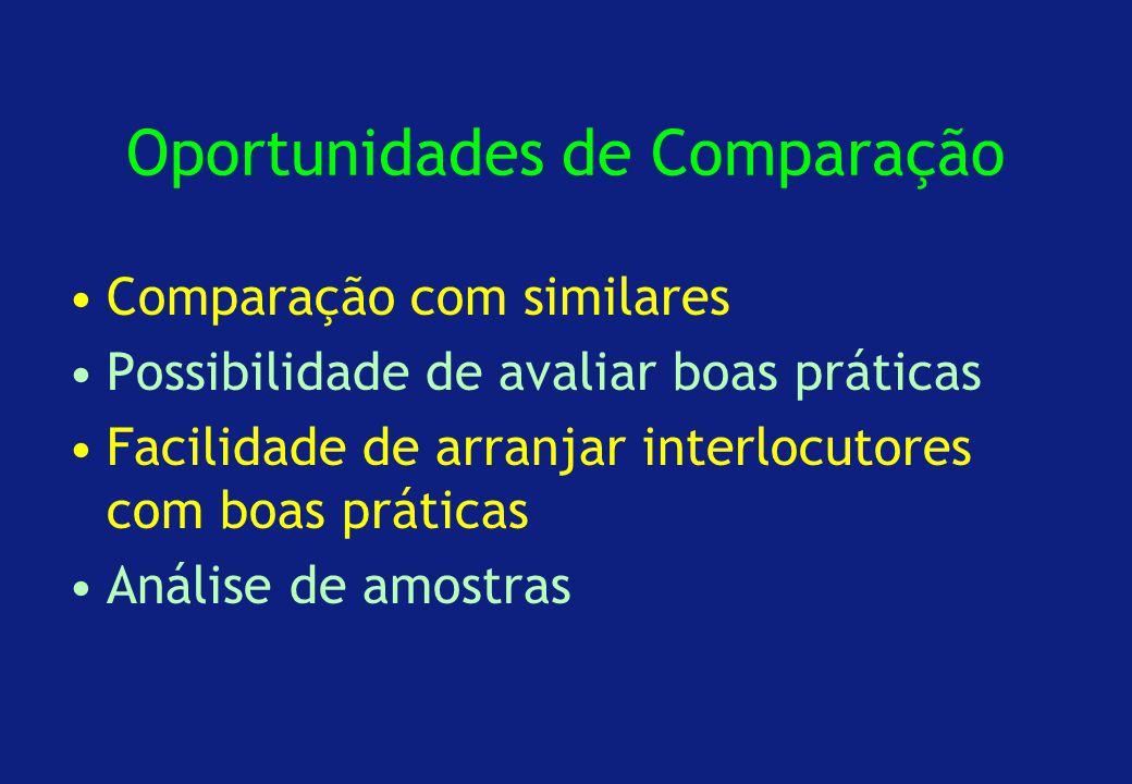 Oportunidades de Comparação Comparação com similares Possibilidade de avaliar boas práticas Facilidade de arranjar interlocutores com boas práticas Análise de amostras