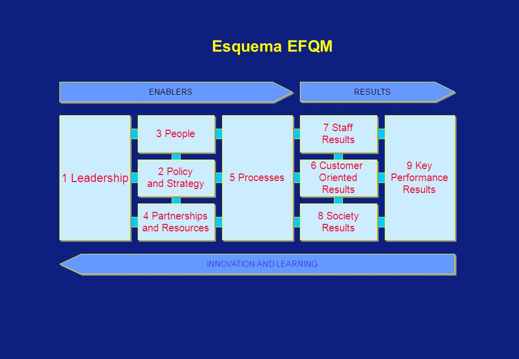 Esquema EFQM 1 Leadership 5 Processes 9 Key Performance Results 9 Key Performance Results 3 People 2 Policy and Strategy 2 Policy and Strategy 4 Partnerships and Resources 4 Partnerships and Resources 7 Staff Results 7 Staff Results 6 Customer Oriented Results 6 Customer Oriented Results 8 Society Results 8 Society Results ENABLERS RESULTS INNOVATION AND LEARNING