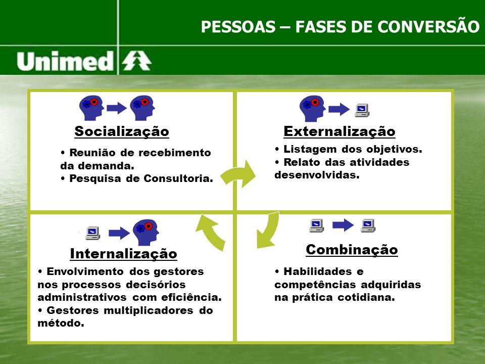 Socialização Combinação Internalização Externalização Reunião de recebimento da demanda. Pesquisa de Consultoria. Listagem dos objetivos. Relato das a