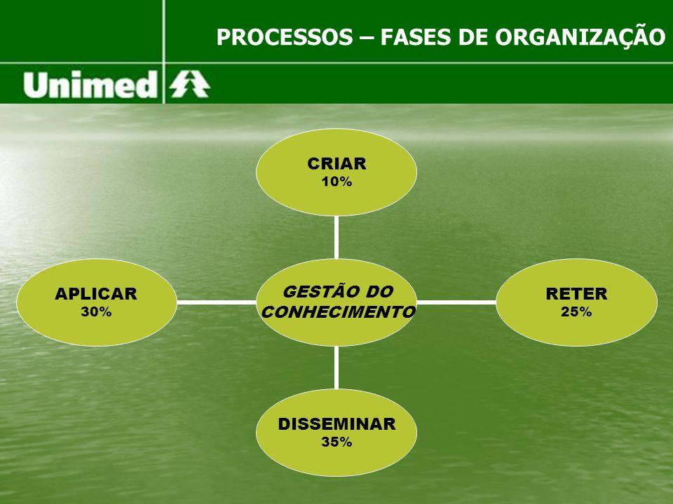PROCESSOS – FASES DE ORGANIZAÇÃO GESTÃO DO CONHECIMENTO CRIAR 10% RETER 25% DISSEMINAR 35% APLICAR 30%