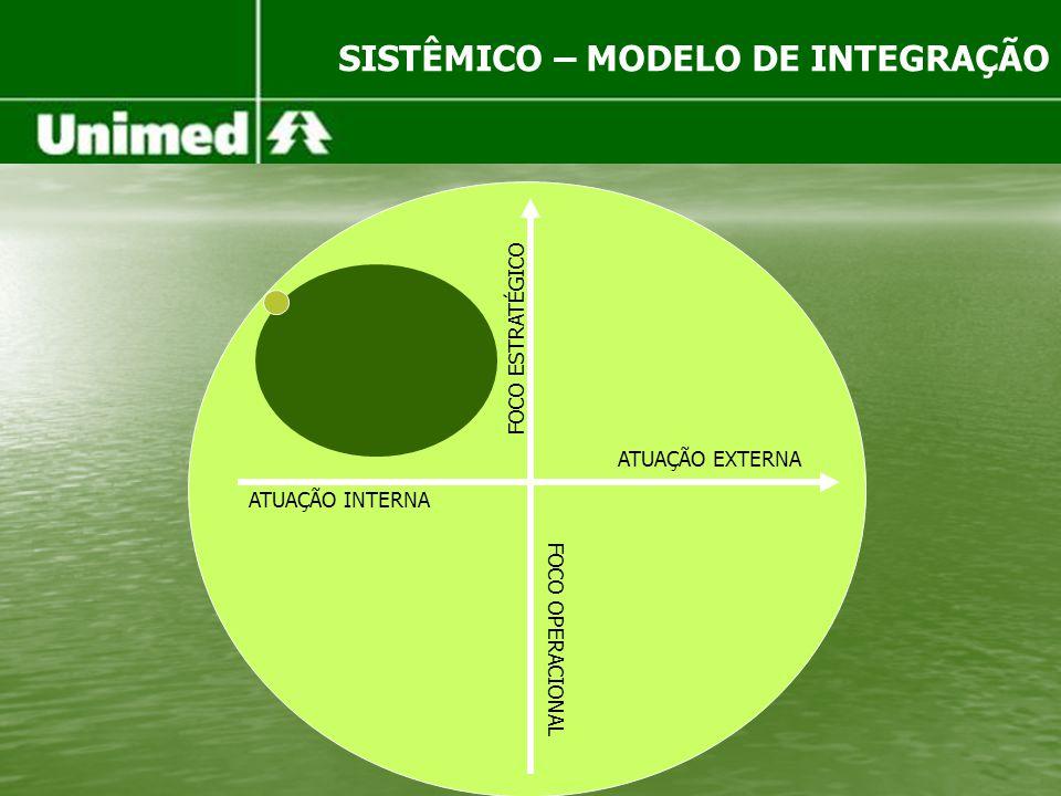 SISTÊMICO – MODELO DE INTEGRAÇÃO FOCO ESTRATÉGICO FOCO OPERACIONAL ATUAÇÃO EXTERNA ATUAÇÃO INTERNA