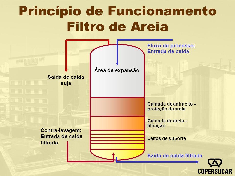 Princípio de Funcionamento Filtro de Areia Fluxo de processo: Entrada de calda Camada de antracito – proteção da areia Camada de areia – filtração Lei