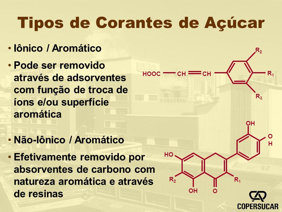 Tipos de Corantes de Açúcar Iônico / Aromático Pode ser removido através de adsorventes com função de troca de íons e/ou superfície aromática Não-Iôni