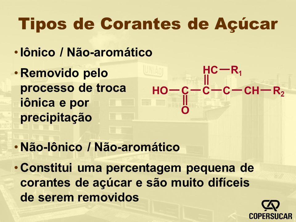 Tipos de Corantes de Açúcar Iônico / Não-aromático Removido pelo processo de troca iônica e por precipitação Não-Iônico / Não-aromático Constitui uma