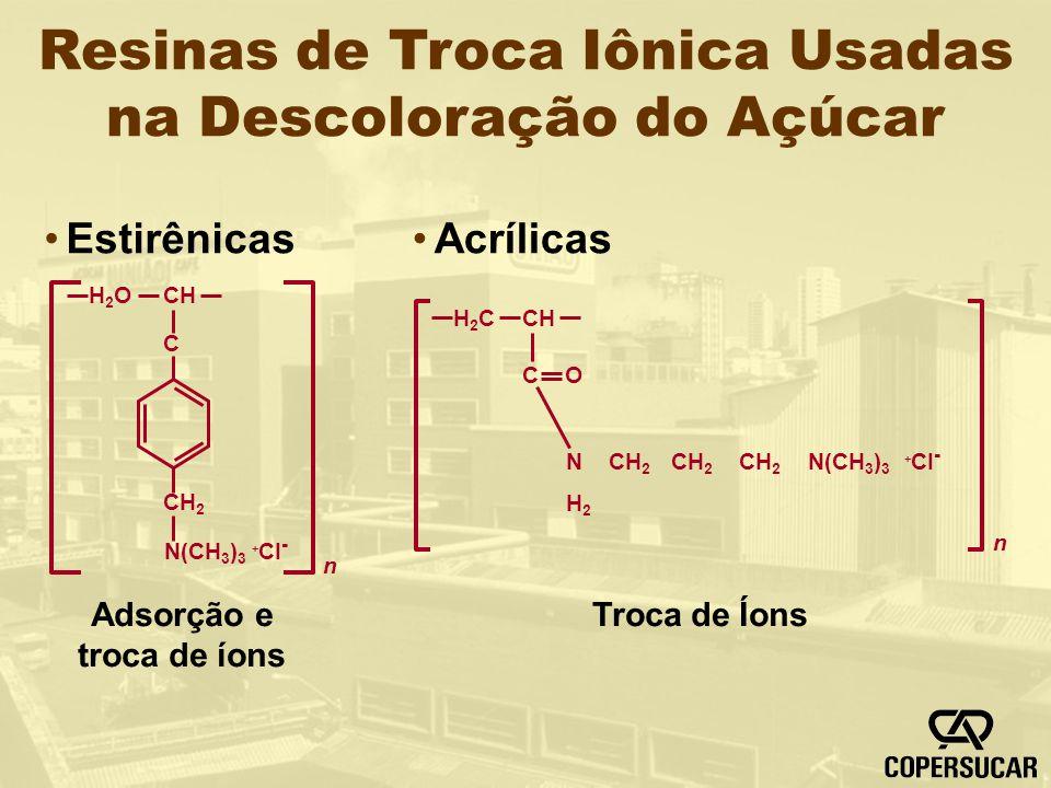 Resinas de Troca Iônica Usadas na Descoloração do Açúcar H2OH2OCH C CH 2 n N(CH 3 ) 3 + CI - Estirênicas Adsorção e troca de íons H2CH2CCH C O N CH 2