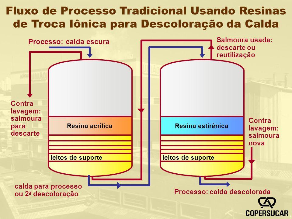Fluxo de Processo Tradicional Usando Resinas de Troca Iônica para Descoloração da Calda Resina acrílica leitos de suporte Resina estirênica leitos de