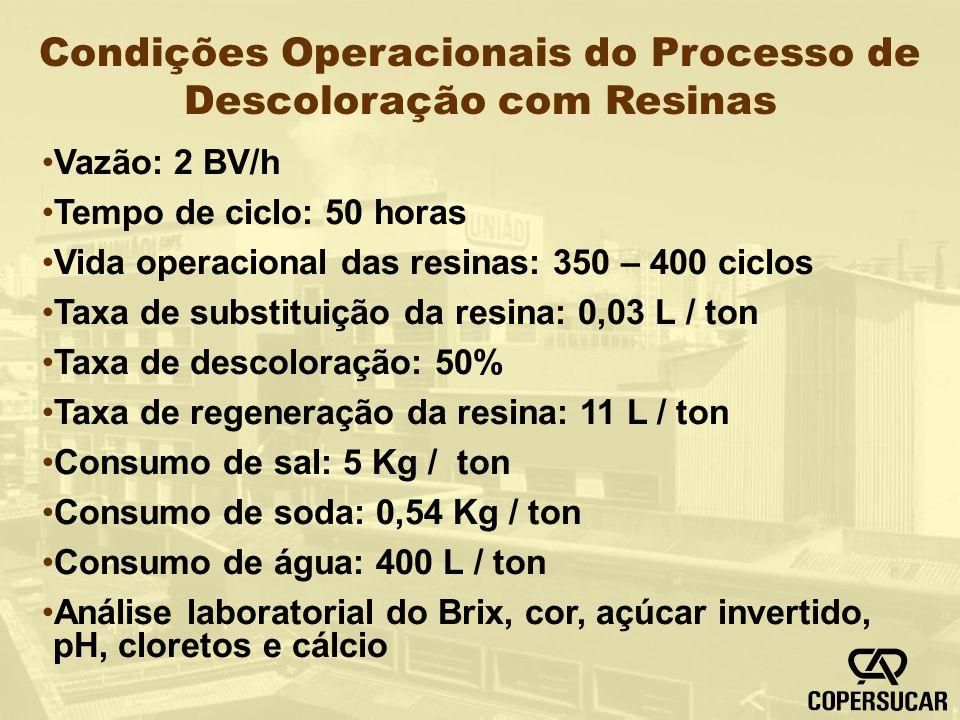 Condições Operacionais do Processo de Descoloração com Resinas Vazão: 2 BV/h Tempo de ciclo: 50 horas Vida operacional das resinas: 350 – 400 ciclos T