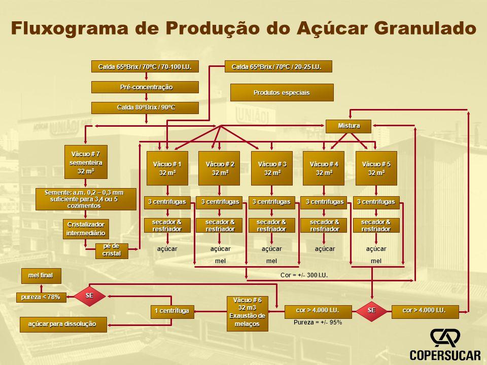 Fluxograma de Produção do Açúcar Granulado Calda 65 o Brix / 70 o C / 70-100 I.U. Pré-concentração Calda 80 o Brix / 90 o C Calda 65 o Brix / 70 o C /