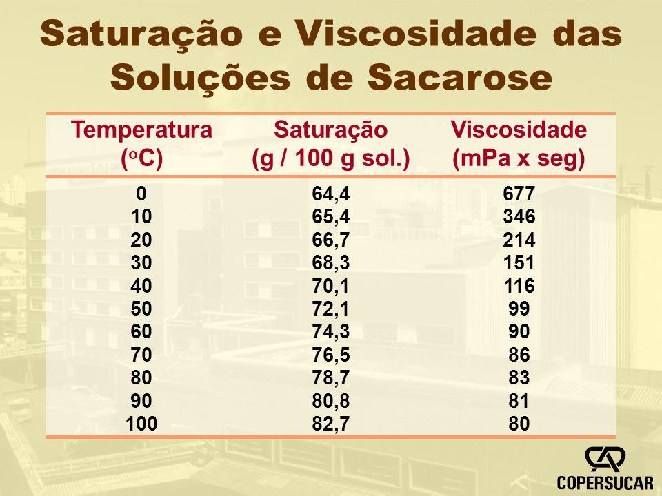 Saturação e Viscosidade das Soluções de Sacarose 64,4 65,4 66,7 68,3 70,1 72,1 74,3 76,5 78,7 80,8 82,7 Saturação (g / 100 g sol.) 677 346 214 151 116